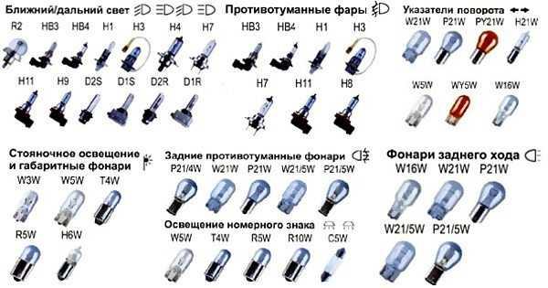 Лампы и разъемы на цоколь также оказывают существенное значение на выбор