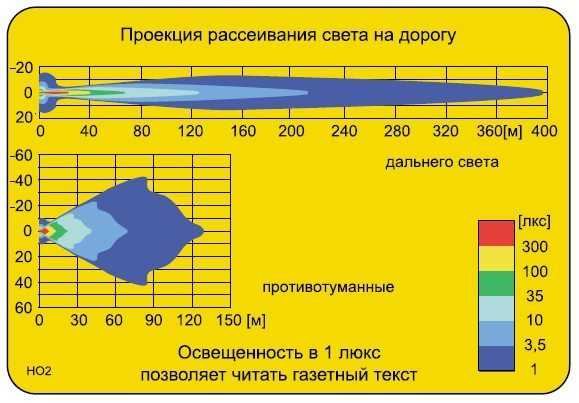 На фото - проекция рассеивания светового потока. Показана разница в расстоянии освещенности дальним светом и ПТФ