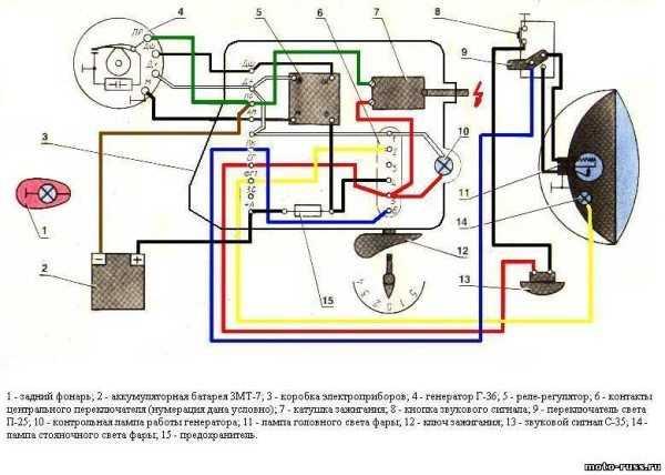 Проводка на ИЖ Юпитер 4 модернизирована с учетом новой системы зажигания