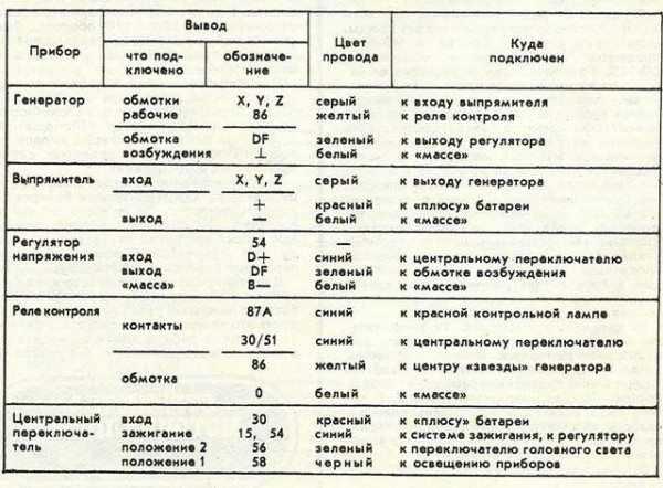 Проводка Ява 638: цвета и обозначение основных соединений