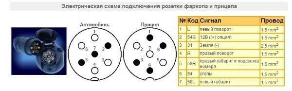 Схема розетки фаркопа отражена в прилагаемых документах