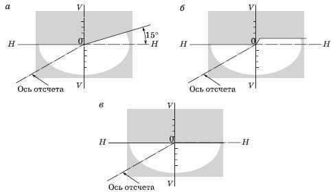 Согласно требований ЕЭК ООН, форма светового пятна ПТФ должна иметь четкую вертикальную границу (рисунок В)