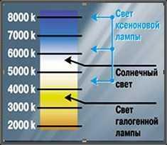 Яркость светового потока существенно увеличилась