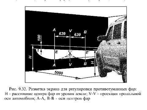 Заводская инструкция наглядно демонстрирует горизонтальный срез света ПТФ