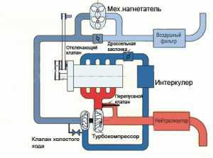 Схема работы компрессора и турбины