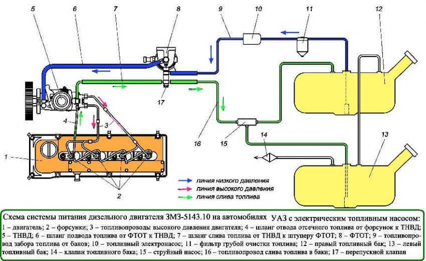 Схема системы питания дизеля
