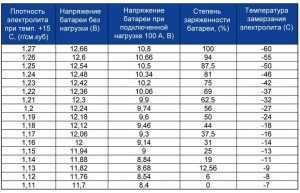Таблица замерзания электролита в аккумуляторе