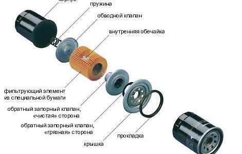 Устройство и виды масляных фильтров двигателя