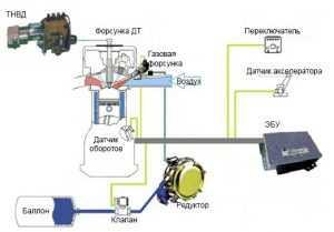 ГБО на дизель принцип работы схема