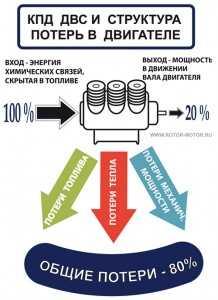 КПД бензинового двигателя