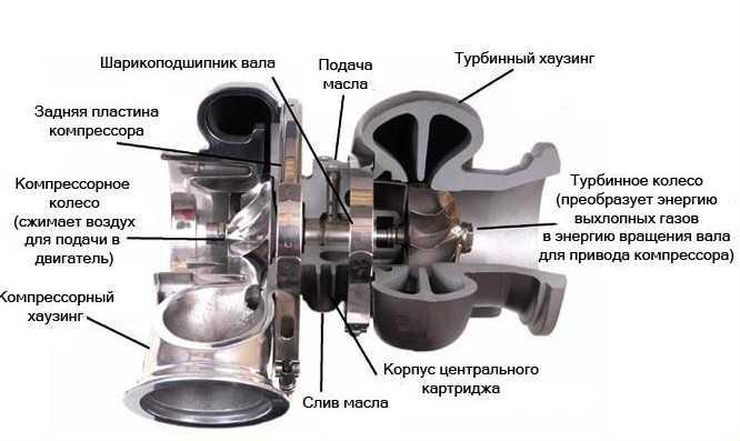 Турбокомпрессор втулочного типа