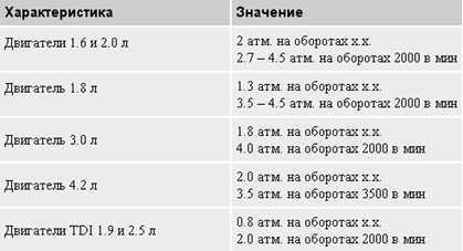Таблица давление масла