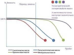 Гидрокрекинг и синтетика