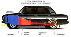 Карданная передача в автомобиле