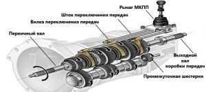 Схема МКПП