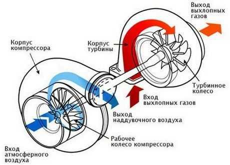 Схема работы турбокомпрессора