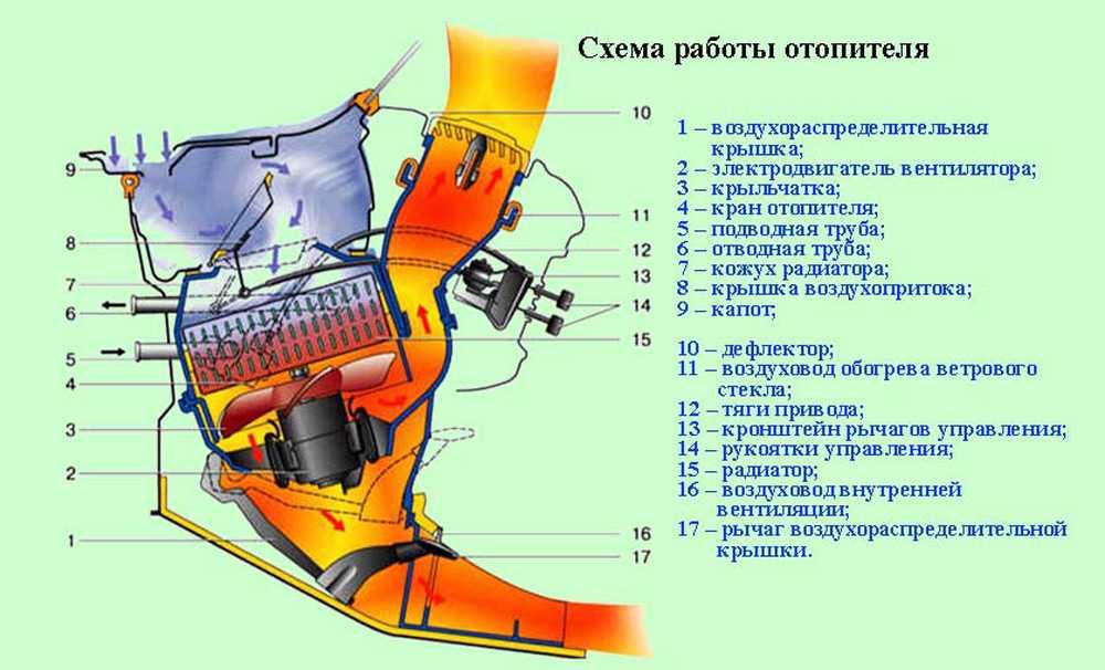 Схема работы отопителя ВАЗ-2107