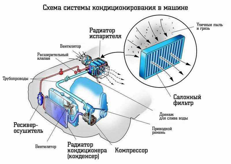 Схема работы кондиционера авто