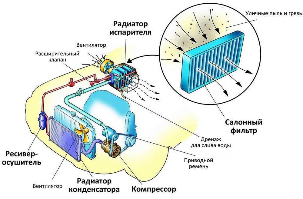 Схема устройства кондиционера