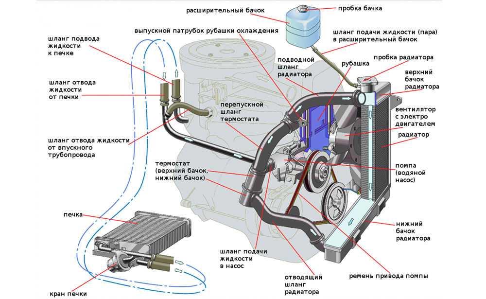 Система отопления ВАЗ-2105
