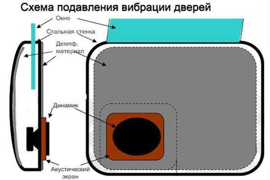 Схема подавления вибрации дверей автомобиля