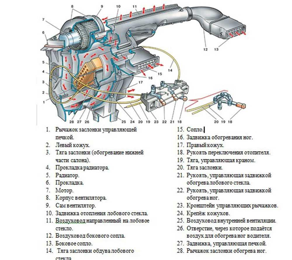 Составные части печки ВАЗ-2109