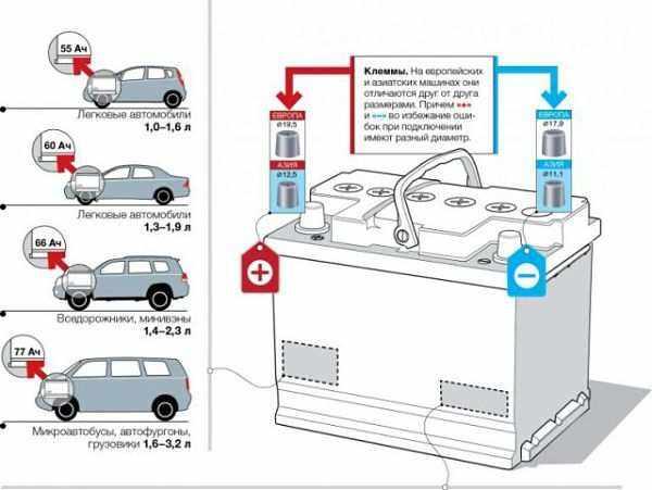 емкость АКБ для машин разных классов