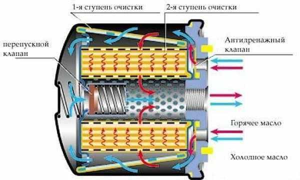 как работает масляный фильтр
