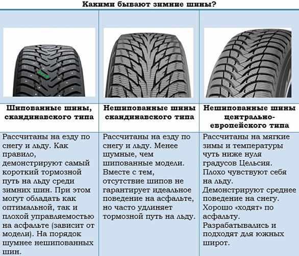 какие бывают зимние шины