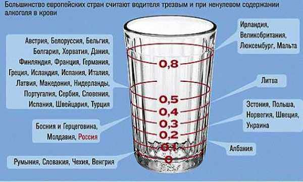 допустимое содержание алкоголя в разных странах