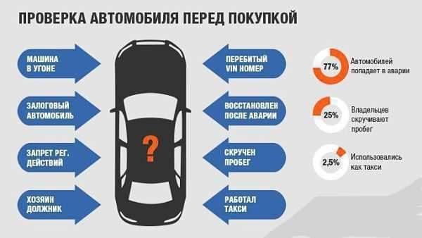таблица как проверить авто перед покупкой