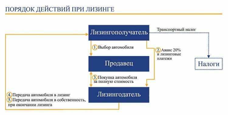 схема лизинга