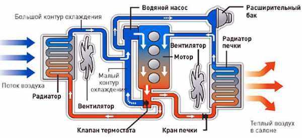 схема работы системы охлаждения двигателя