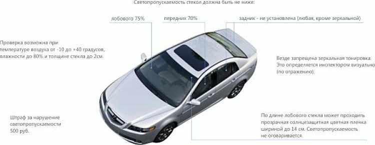 условия проверки тонировки на авто и какой она должна быть
