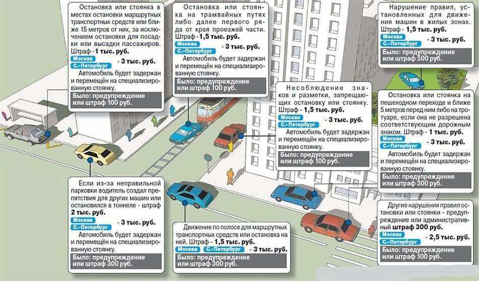 штрафы парковку