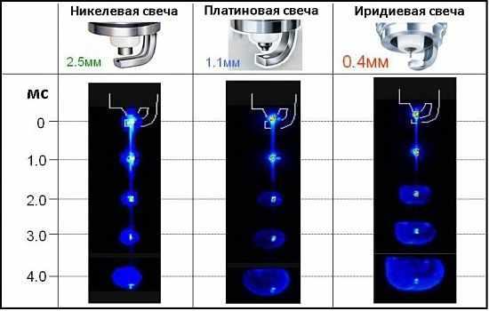 скорость воспламенения на никелевых, плптиновых и иридиевых свечах
