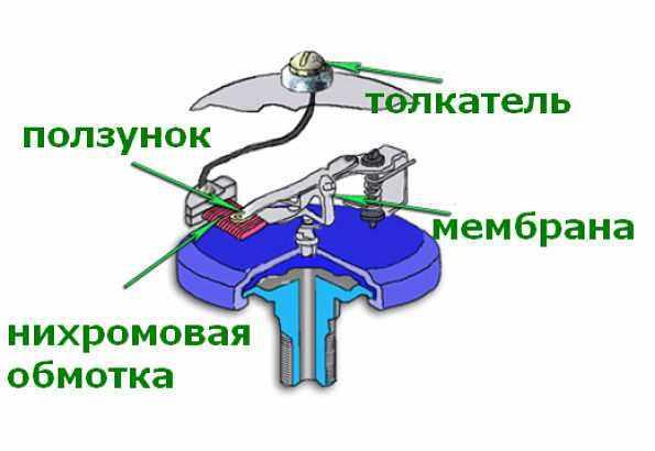 электрический датчик давления