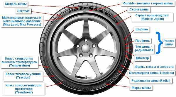 обозначения на шине