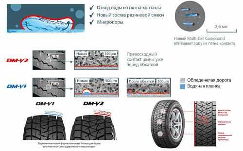 зимняя резина Bridgestone Blizzak DM-V2