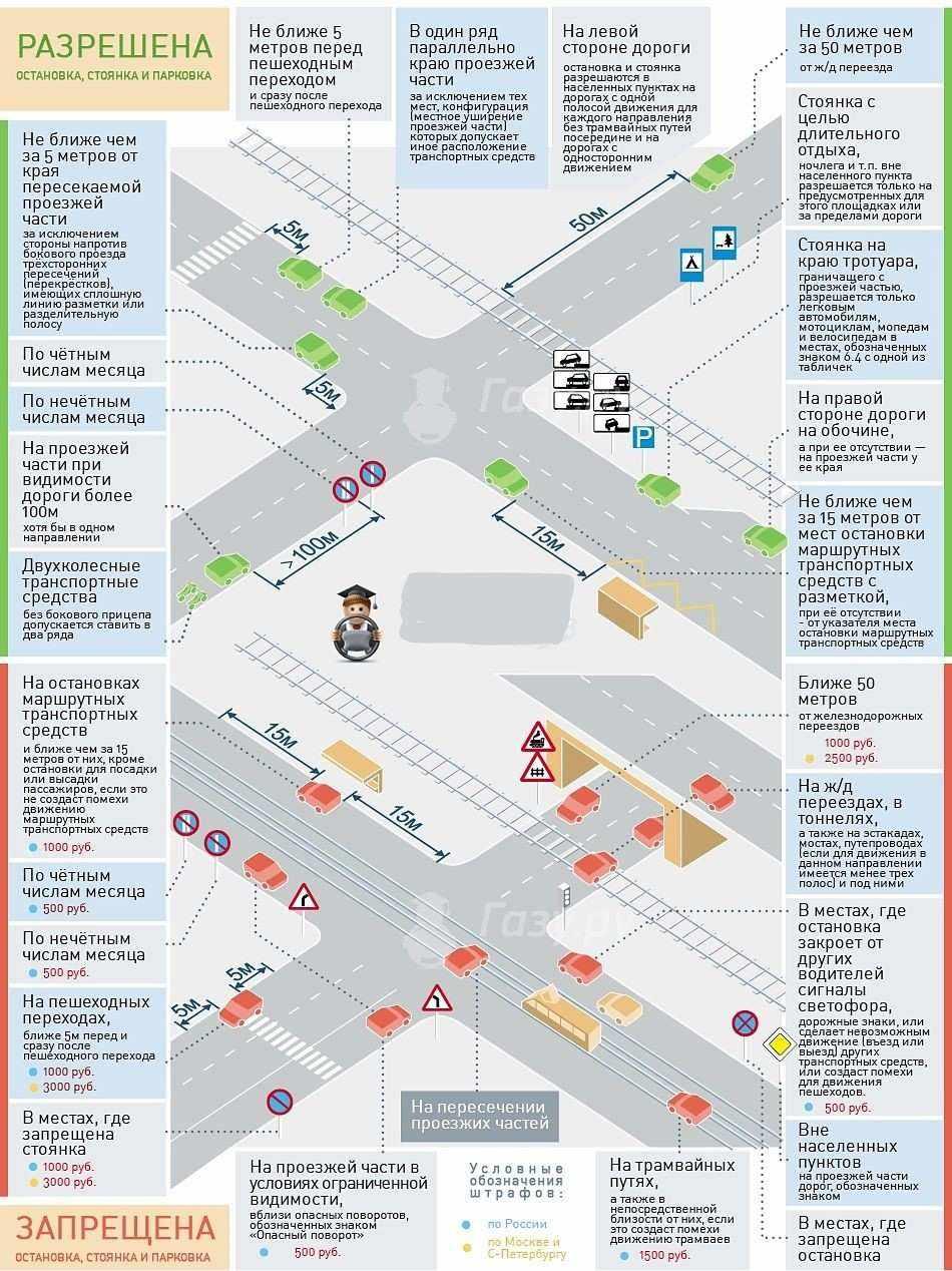 места где можно парковаться