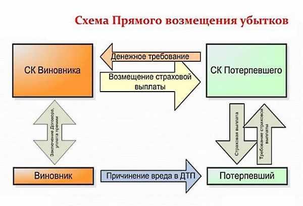 схема прямого возмещения убытков