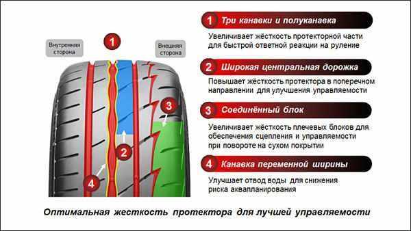 новые спортивные шины Bridgestone Potenza Adrenalin RE003