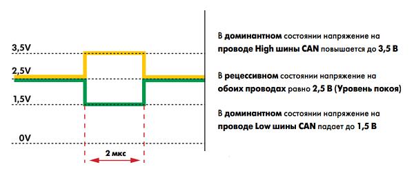 принцип работы кан шины - передача данных
