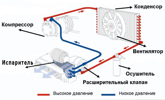 принцип действия автокондиционера, низкое и высокое давление