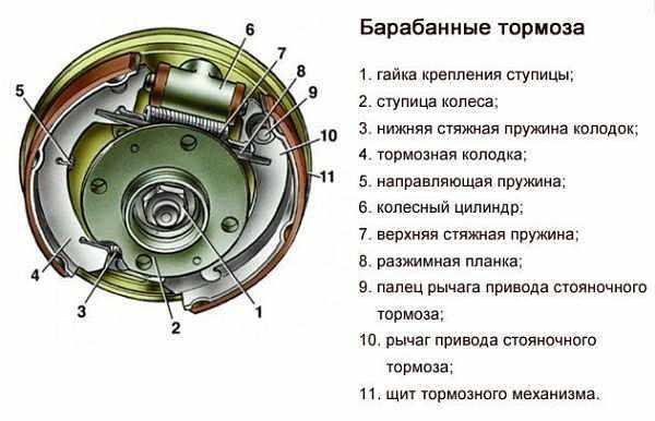 Конструкция барабанных тормозов