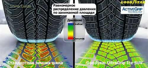 шины для внедорожников UltraGrip Ice SUV от Goodyear