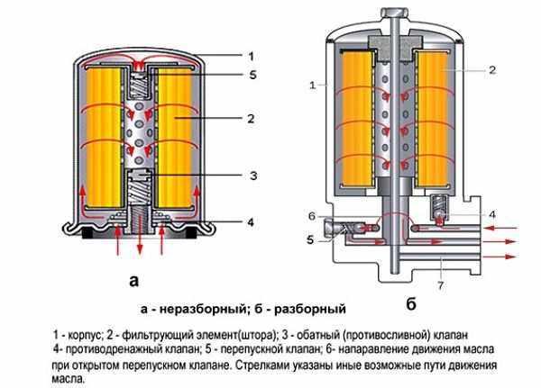 типы конструкций масляных фильтров