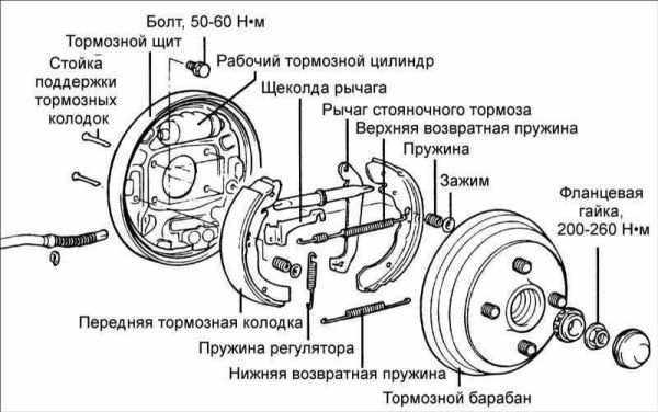 устройство тормозов