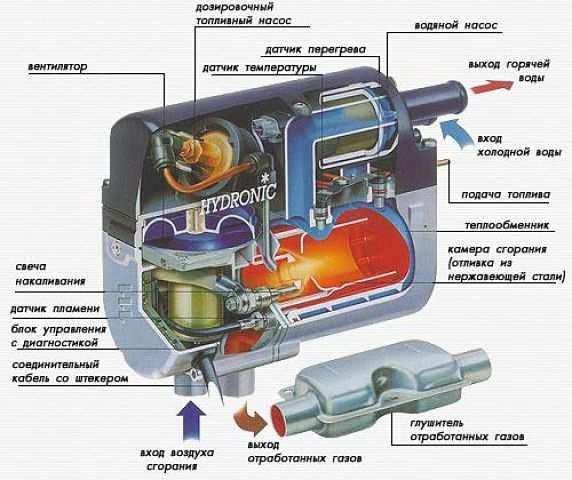 устройство и принцип работы автономного подогревателя