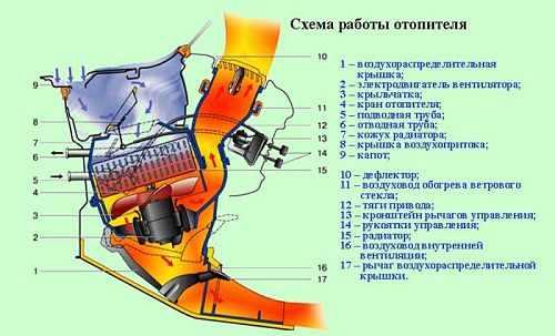 Принцип работы отопителя ВАЗ 2110